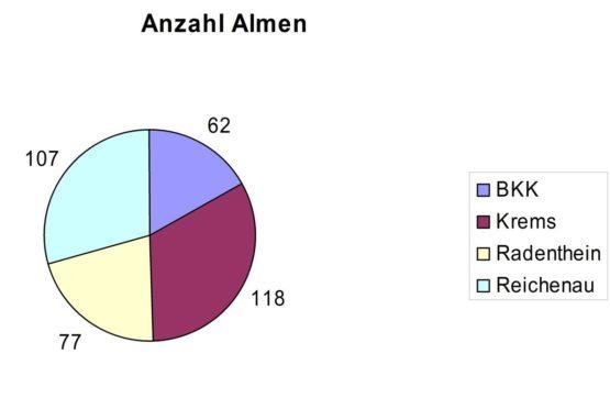 Staistik-Almanzahl-Grafik