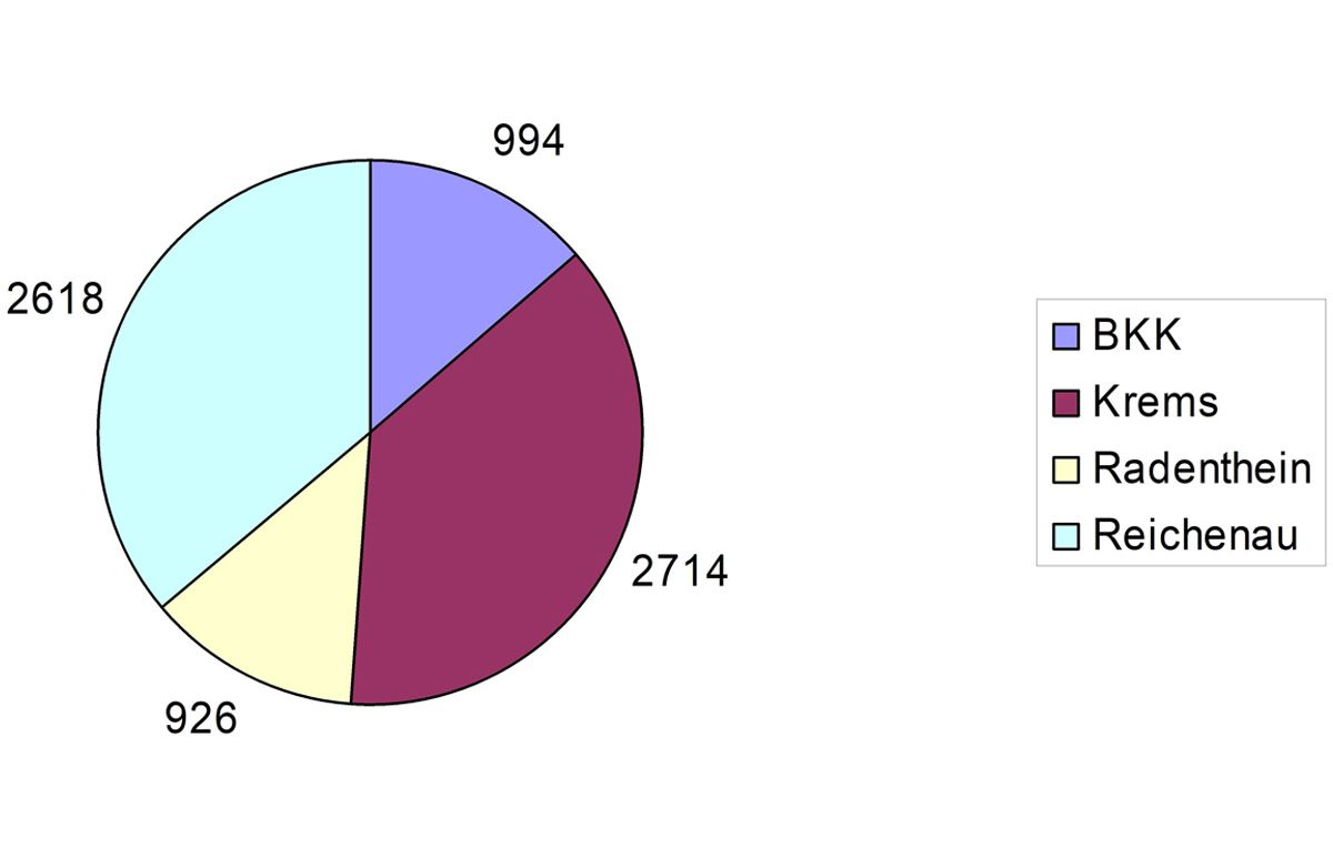 Statistik-Weideland-Alm-Grafik